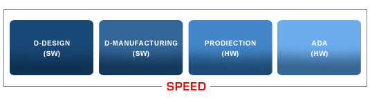 SPEED technology scheme n.2